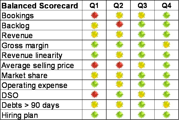balanced_scorecard Tableau Performance Scorecard Example on performance review template, goal setting examples, performance review examples, safety kpi examples, reporting examples, performance board examples, human capital metrics examples, contracts examples, performance planning examples, project management examples, risk management examples, performance management, performance goals, supply chain kpi examples, reports examples, performance action plan, performance results examples, strategic roadmaps and examples, performance metrics, channel management examples,